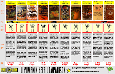 Pumpkin Beer Chart